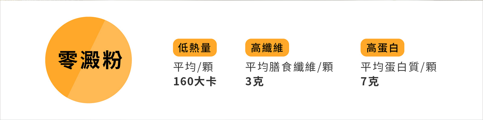 零澱粉-低熱量(平均/顆 160大卡)-高纖維(平均膳食纖維/顆 3克)-高蛋白(平均蛋白質/顆 7克)