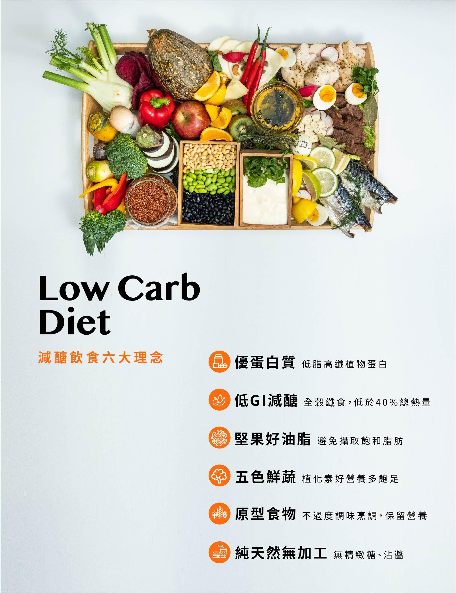 減醣飲食六大理念-優質蛋白-低GI減醣-堅果好油脂-五色鮮蔬-原型食物-純天然無加工